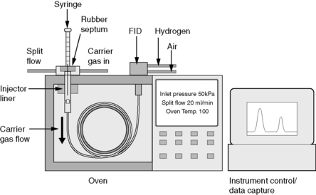 Gas chromatography   B...