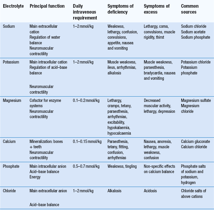 Parenteral nutrition and dialysis | Basicmedical Key