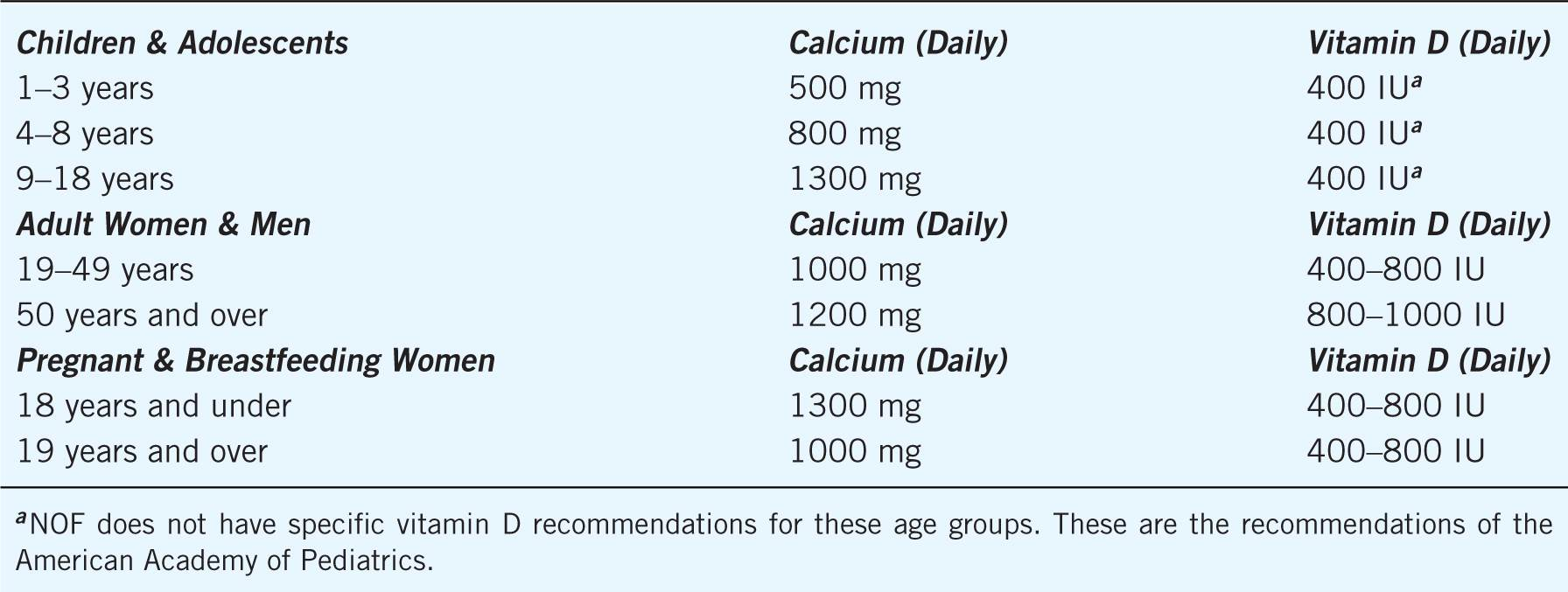 25++ Vitamin d3 dose for osteoporosis ideas