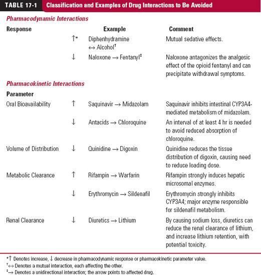 Drug Interactions | Basicmedical Key