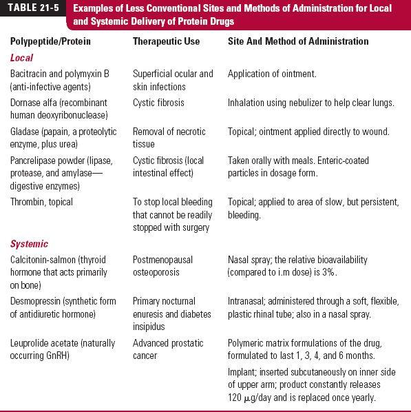 Protein Drugs Basicmedical Key