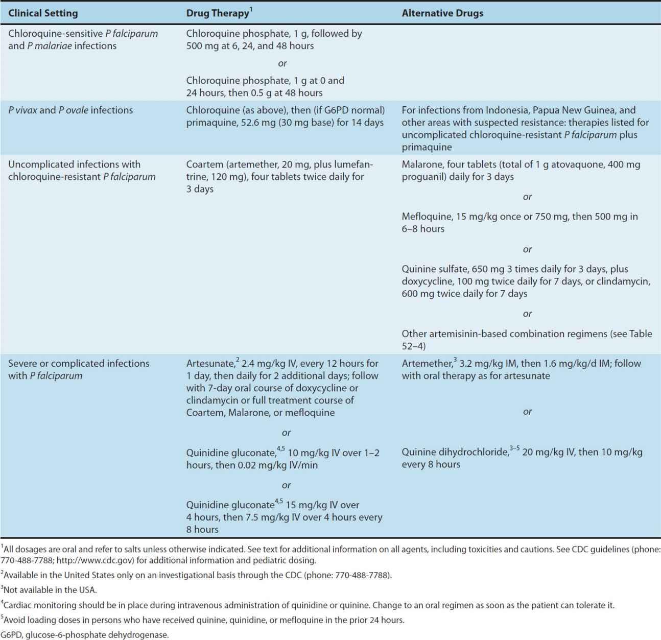 Antiprotozoal Drugs   Basicmedical Key