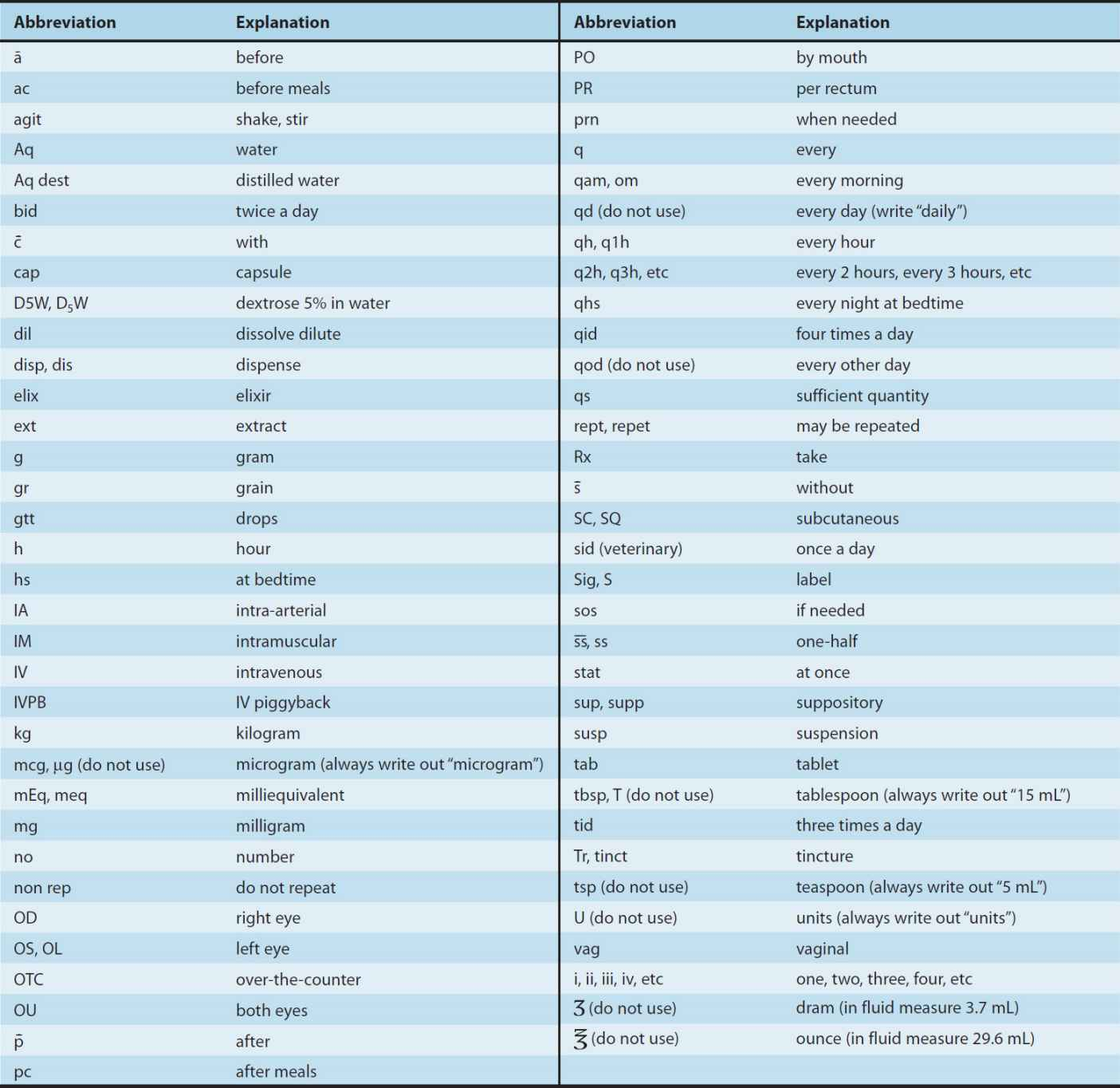 benefits of medical abbreviations Common acronyms & abbreviations  medical assistance  (method of electronic verification of social security benefits.