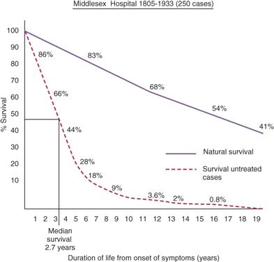 Breast Shape chart ResearchGate