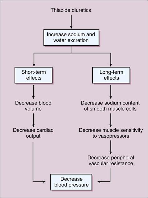 how do diuretics decrease blood pressure