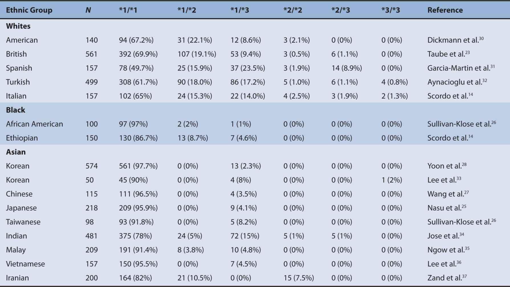 Pharmacogenetics of Cytochrome P450 | Basicmedical Key