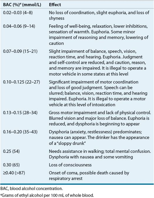 effects of alcohol on coordination Health and behavioral risks of alcohol and drug use the negative physical and mental effects of the use of alcohol and  impaired judgment and coordination.