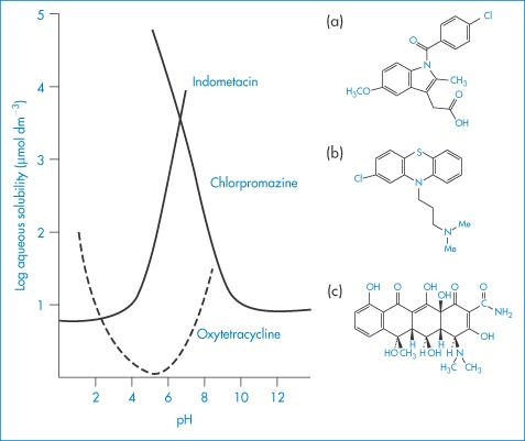 Oxytetracycline drug study