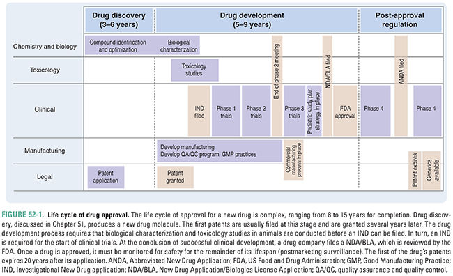 Clinical Drug Evaluation and Regulatory Approval