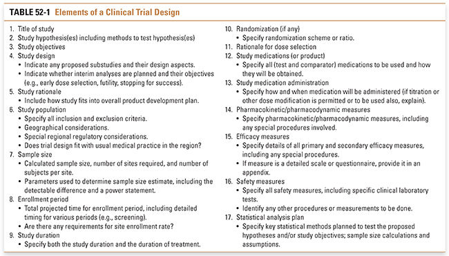 Clinical Drug Evaluation and Regulatory Approval | Basicmedical Key