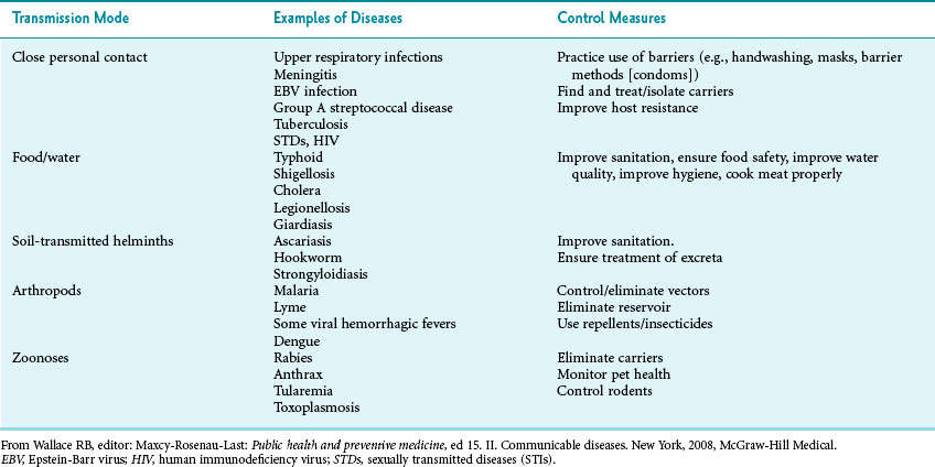 Prevention Of Infectious Diseases Basicmedical Key