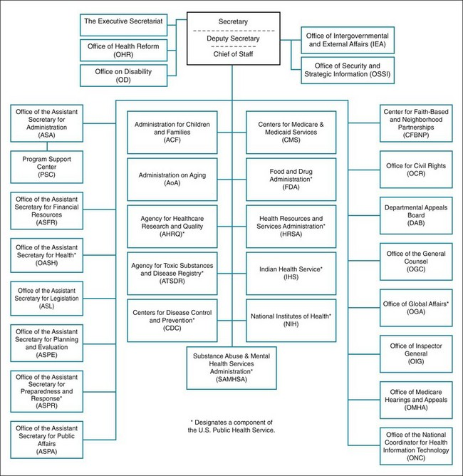 Public Health System: Structure and Function | Basicmedical Key