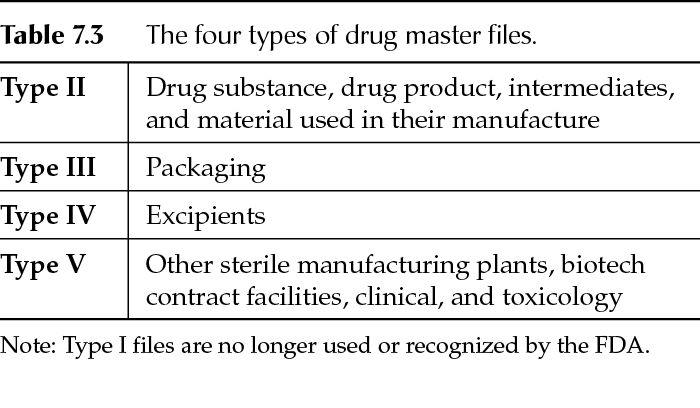 site master file  smf  and drug master file  dmf