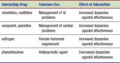 Antiparkinson Drugs | Basicmedical Key