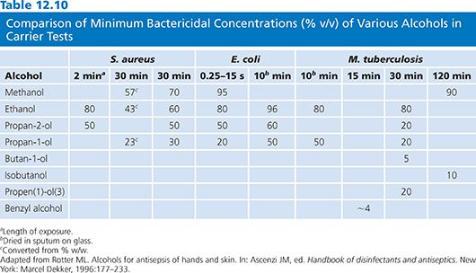 Disinfectants and Antiseptics: Modes of Action, Mechanisms