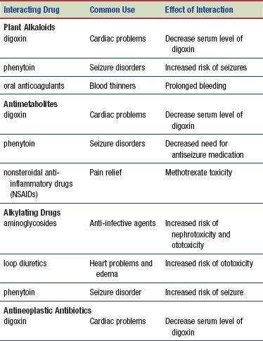 Antineoplastic Drugs Basicmedical Key