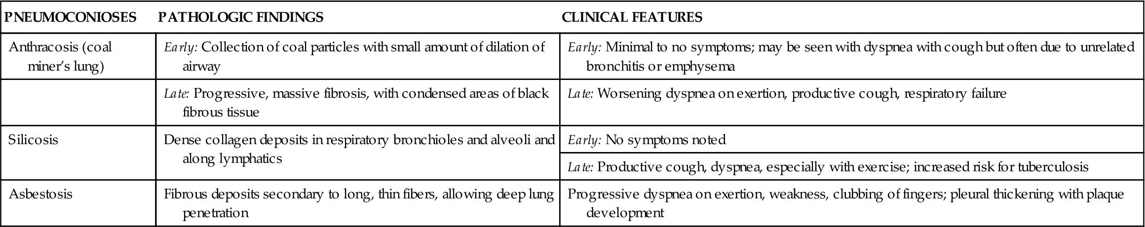 Restrictive Pulmonary Disorders | Basicmedical Key