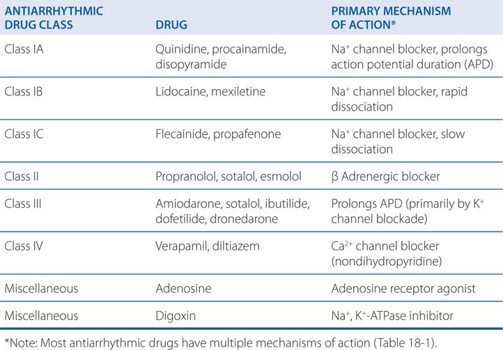 Antiarrhythmia medications