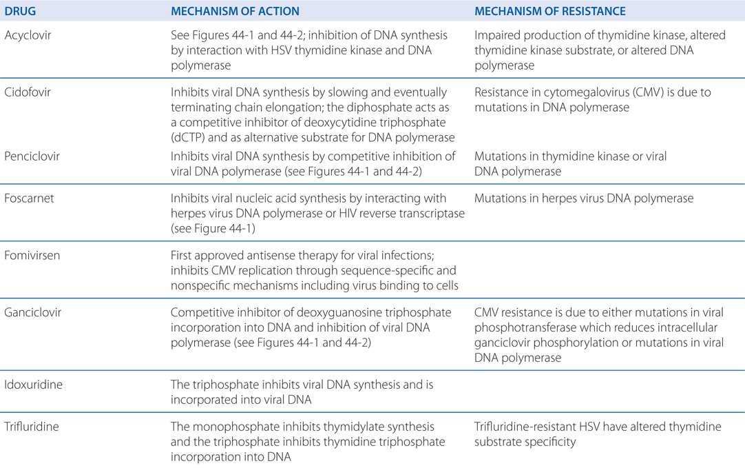 Antiviral Agents and Treatment of HIV Infection