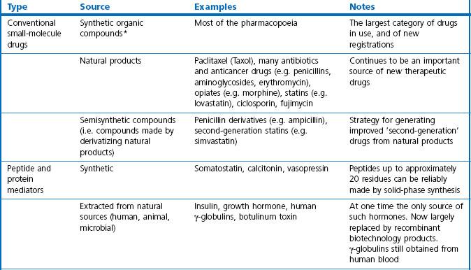 Therapeutic modalities | Basicmedical Key