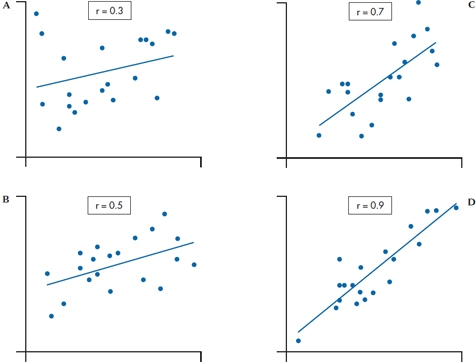Simple Regression and Correlation | Basicmedical Key