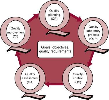 quality control in medical laboratory pdf