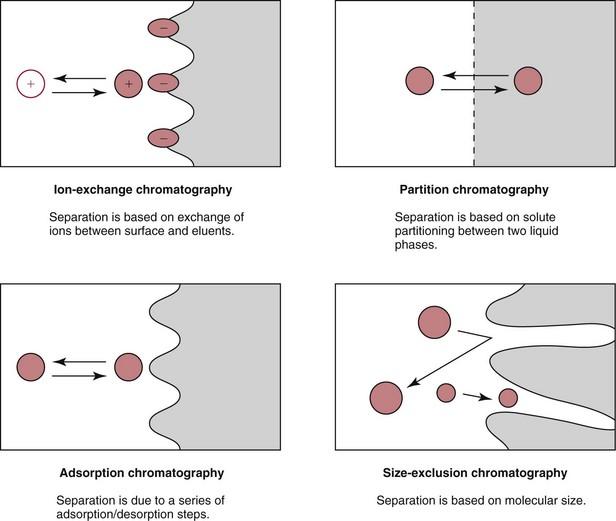 Chromatography And Extraction Basicmedical Key
