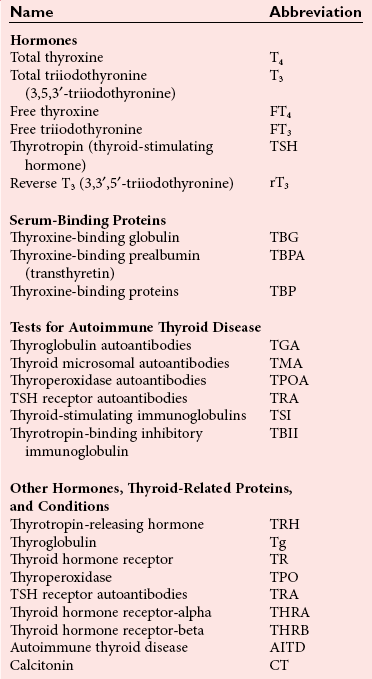 The Thyroid Pathophysiology And Thyroid Function Testing