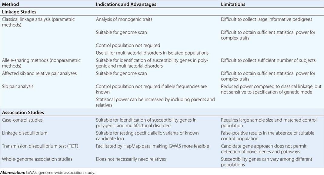 Principles of Human Genetics | Basicmedical Key