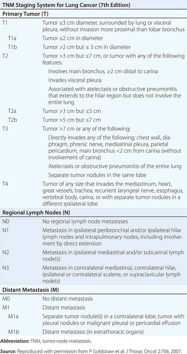 Neoplasms of the Lung | Basicmedical Key