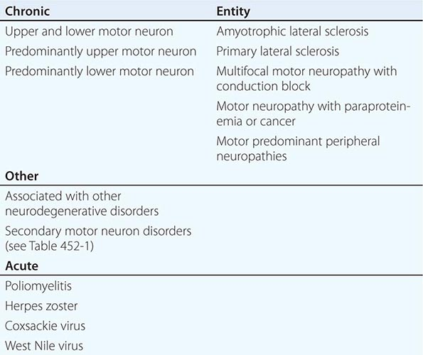 Amyotrophic Lateral Sclerosis and Other Motor Neuron Diseases