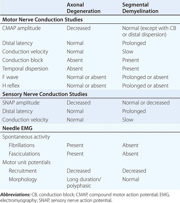 Nerves conduction study, Axonal loss vs Demyelination