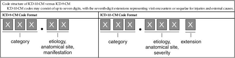Diagnostic Coding: International Classification of Diseases