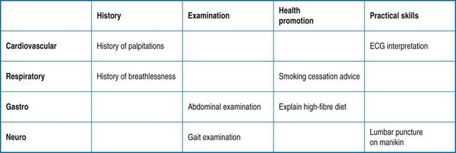 Performance and workplace assessment | Basicmedical Key