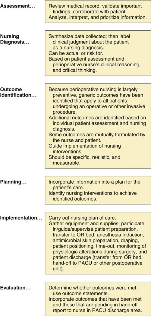 critical thinking and nursing process ppt Critical thinking in nursing education: elaine simpson, msn, rn ulsenheimer 16 suggests critical thinking is a process for reasoning which anyone has the.