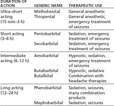 The Pharmacology of Nonalcohol Sedative Hypnotics