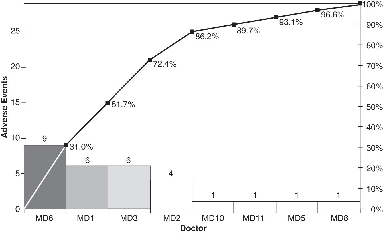 4 reducing defects with six sigma basicmedical key adverse events by md pareto chart nvjuhfo Images
