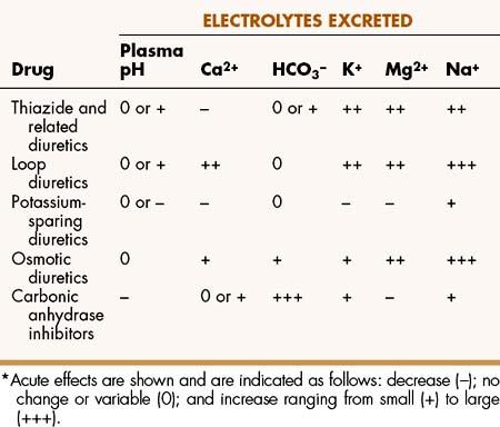Diuretics adverse effects