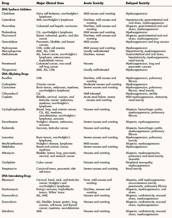 antineoplastic and immunomodulating drugs | basicmedical key, Skeleton