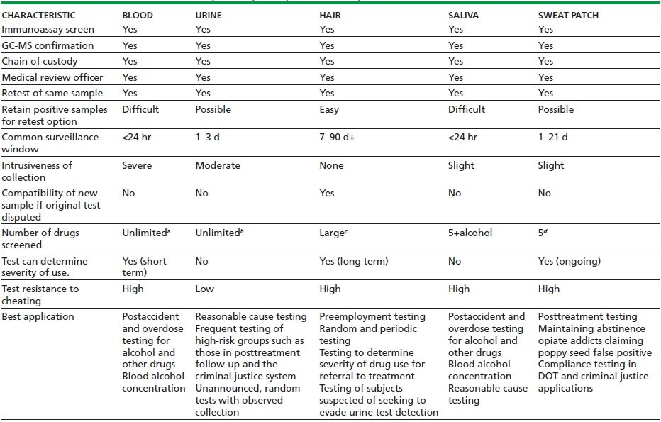 The Science and Clinical Uses of Drug Testing   Basicmedical Key