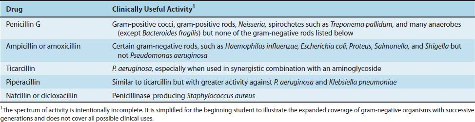 Antimicrobial Drugs: Mechanism of Action | Basicmedical Key