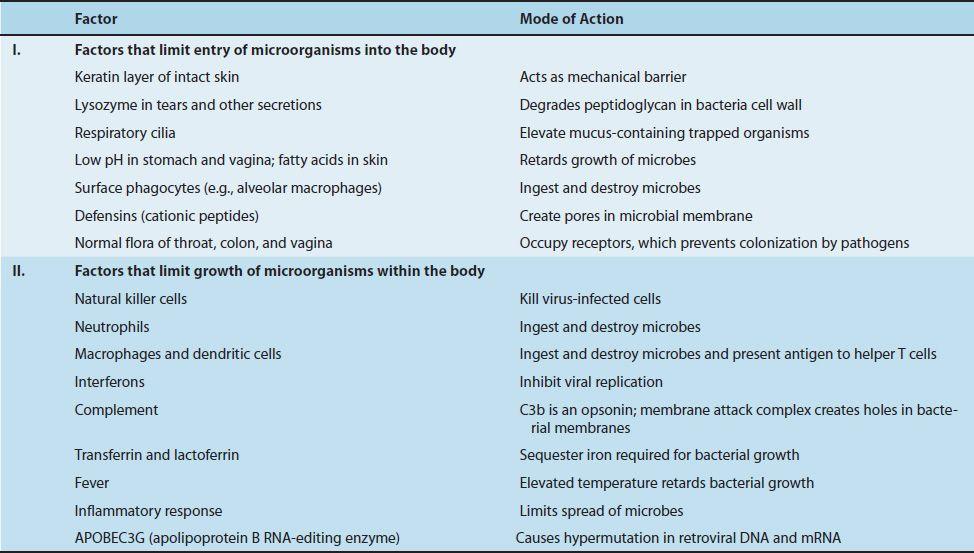 Immunity   Basicmedical Key