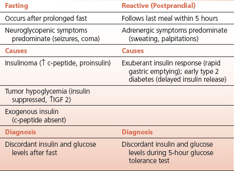 Insulin induced hypoglycemia test