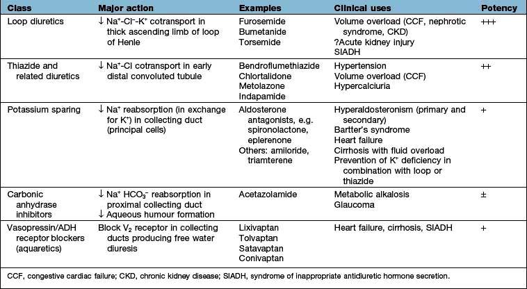 Water Electrolytes And Acidbase Balance Basicmedical Key