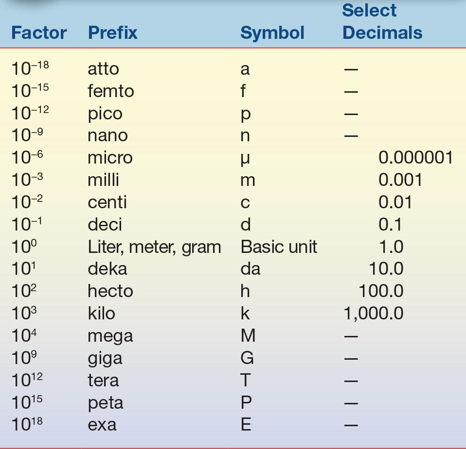 Si Units Table Si Units Table System And Units Metric