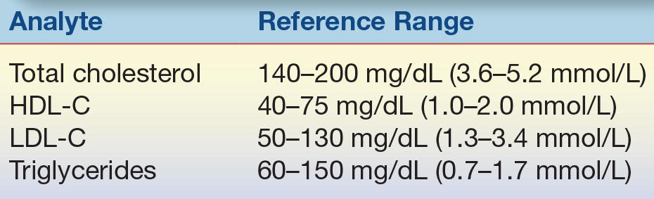 lipids and lipoproteins basicmedical key