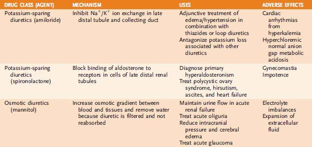 Diuretics Basicmedical Key
