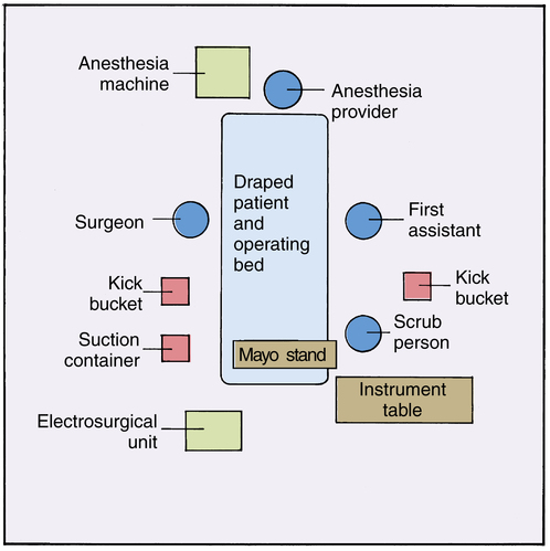 Coordinated Roles Of The Scrub Person And The Circulating
